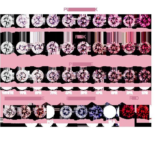 Argyle Pink Diamond Color Scale